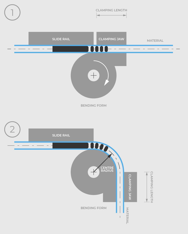 How we bend - RohrbiegenRohrbiegen
